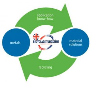 tungsten recycling cycle